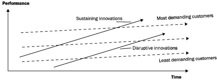 Sviluppo e impatto delle innovazioni sustaining e disruptive nel tempo