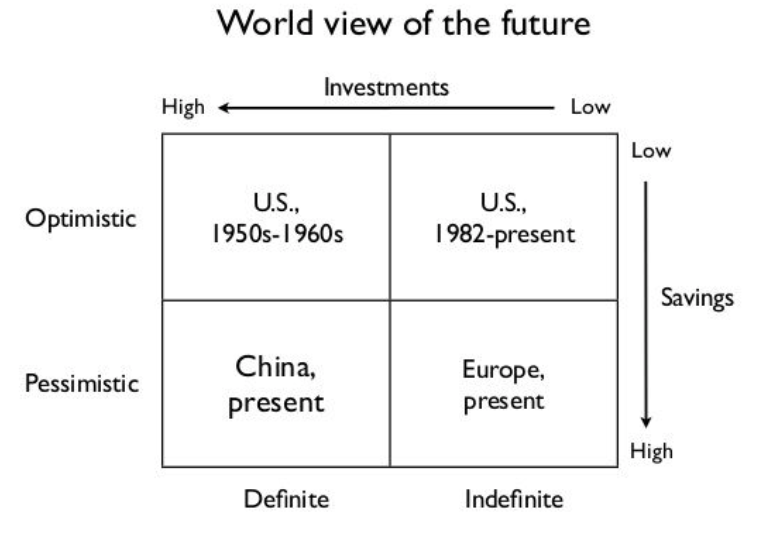 World view of the future
